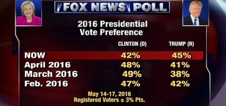 Fox News poll preference