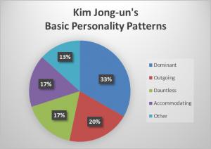 Kim Jong Un pie chart