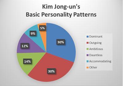 Kim-Jong-un_pie-graph