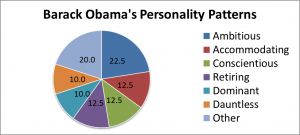 Personality patterns of Barack Obama