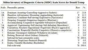 MIDC-Scale-Scores_Donald-Trump