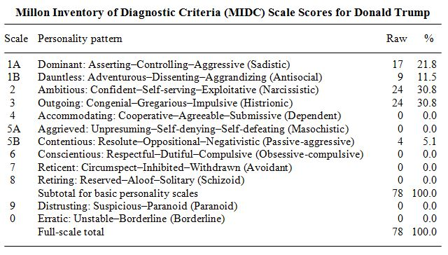 MIDC-Scale-Scores_Donald-Trump