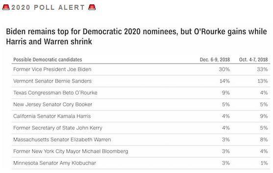 2020-Poll-Alert_2018-12-14