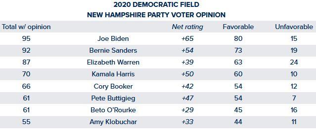 2020 Presidential Candidates | USPP